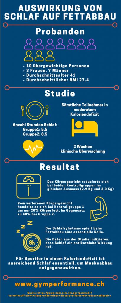 Auswirkung von Schlaf auf Fettabbau