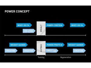 Winforce Power Konzept