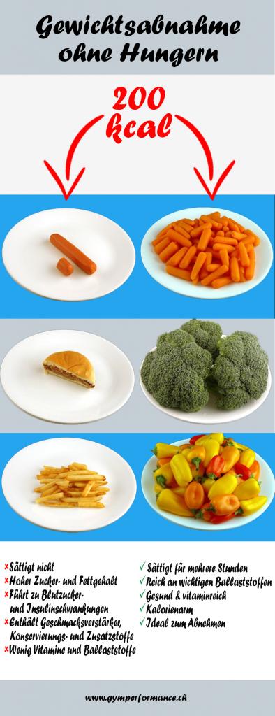 Infografik - Gewichtsabnahme ohne zu hungern