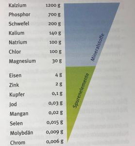 Mengen- und Spurenelemente